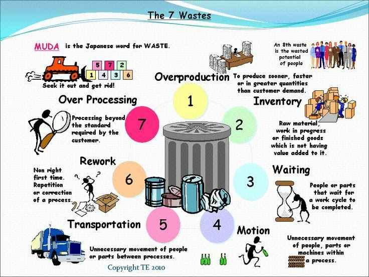The 7 different types of Wastes