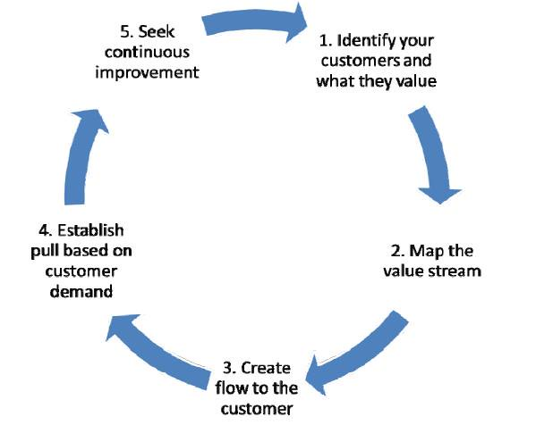 The 5 Principles of Lean