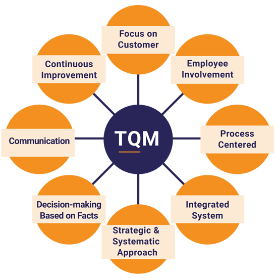 what is TQM