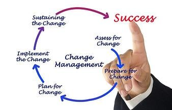 What is ITIL Change Management?