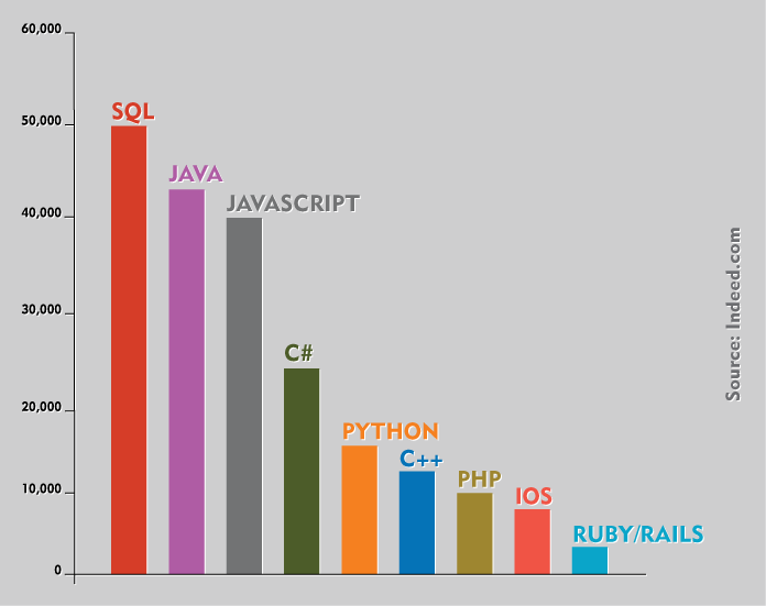 Programming Languages are ranked according to the jobs posted