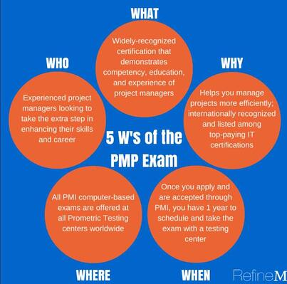 The 5 W's of PMP