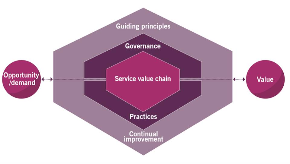 The Service Value System