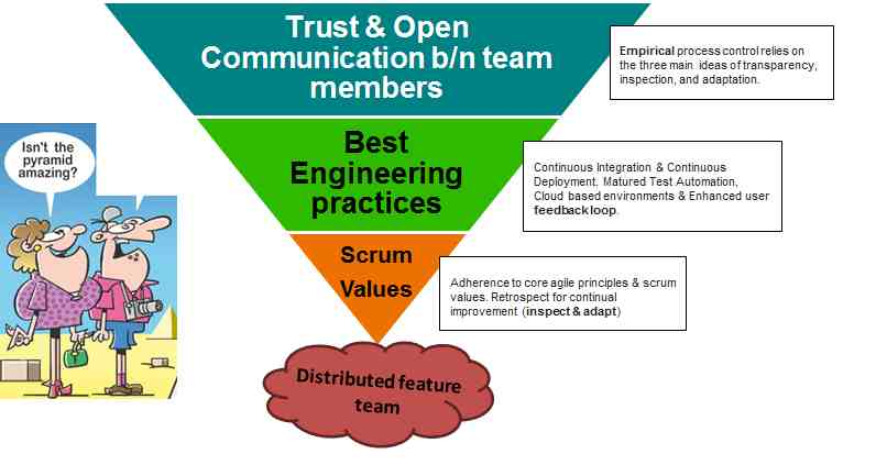 The inverted pyramid depiction of a distributed team