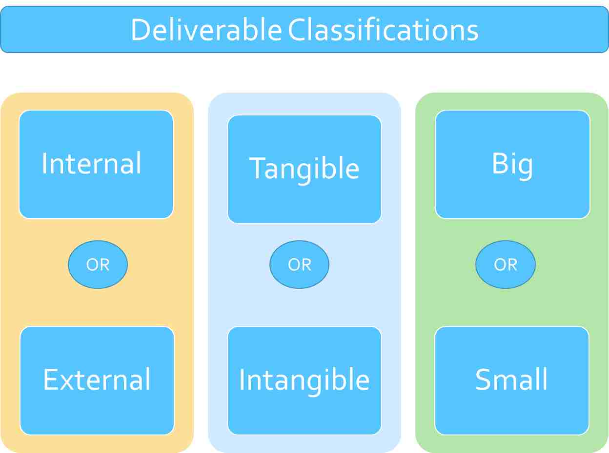 Classification of Project Deliverables