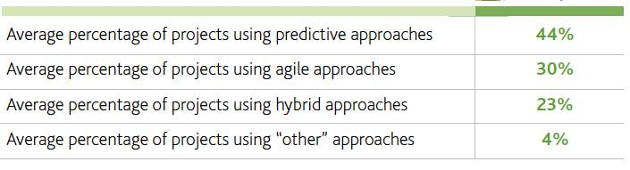 Comparison of the agile practitioner with other Project management methodologies