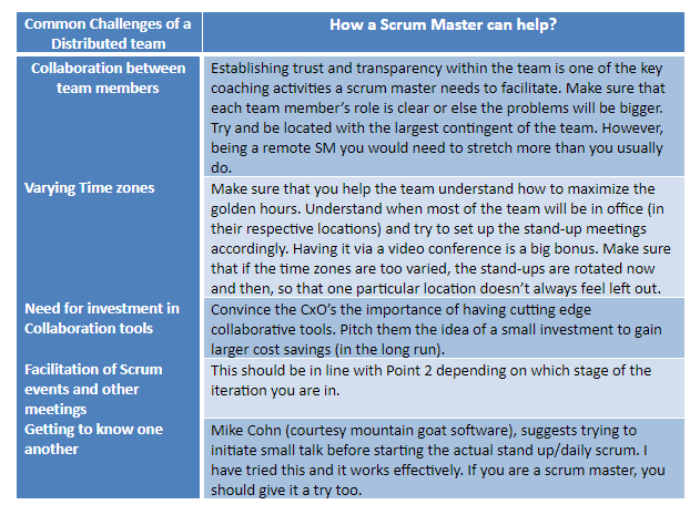 How a Scrum Master can help overcome the challenges of a distributed team