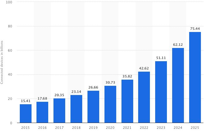 statistics of number of connected devices worlwide