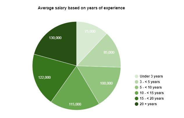 Average salary based on years of experience