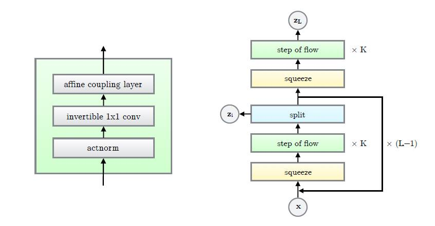 Invertible Neural Networks