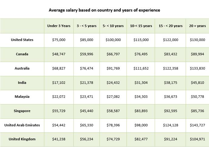 Average salary based on country and years of experience