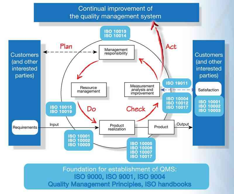 PDCA different stages