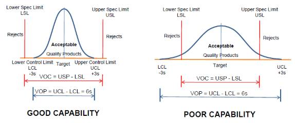 process capability and performance