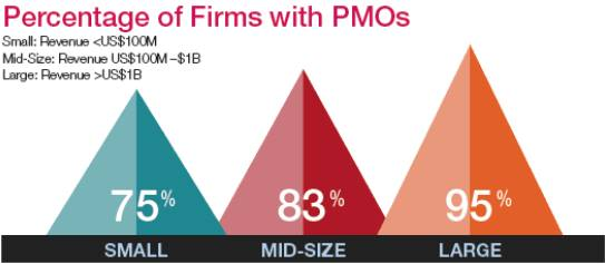 Percentage of firms with PMOs