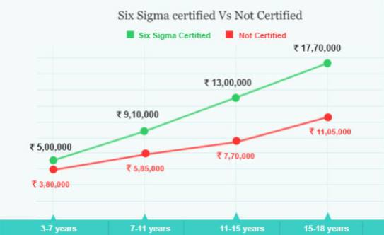six sigma certification to your career