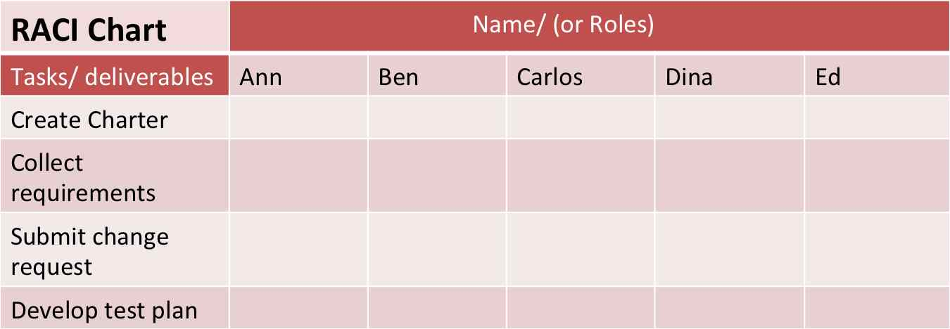 Step 2: Identify key project roles or names from OBS