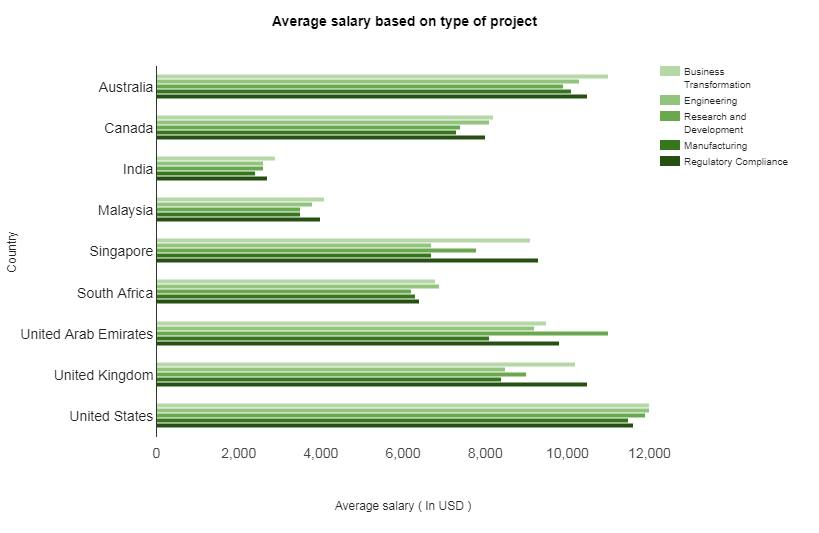 Average salary based on type of project