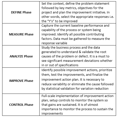 Overview of the DMAIC framework