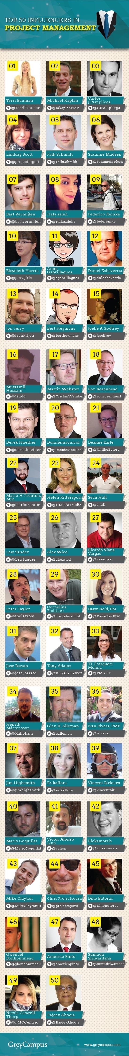 Top 50 Influencers for Project Management