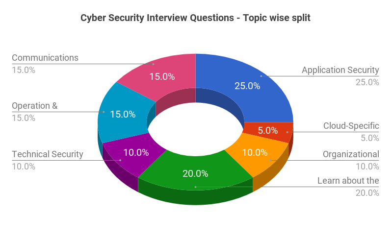 Cyber Security Interview Questions - Topic wise split