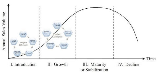 Relation between product lifecycle and project life cycle