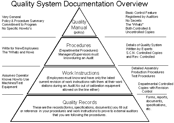Quality System Documentation Overview