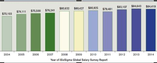 country wise salaries quality management