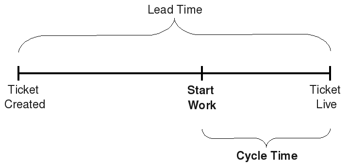 Calculation of Lead Time