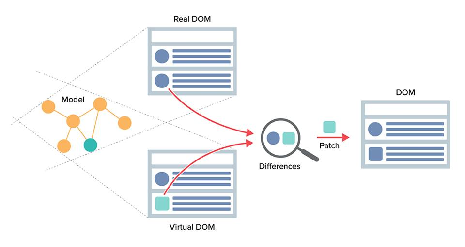 React with virtual DOM
