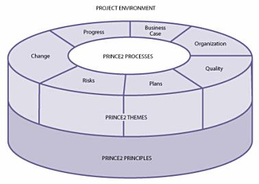 Structure of prince2