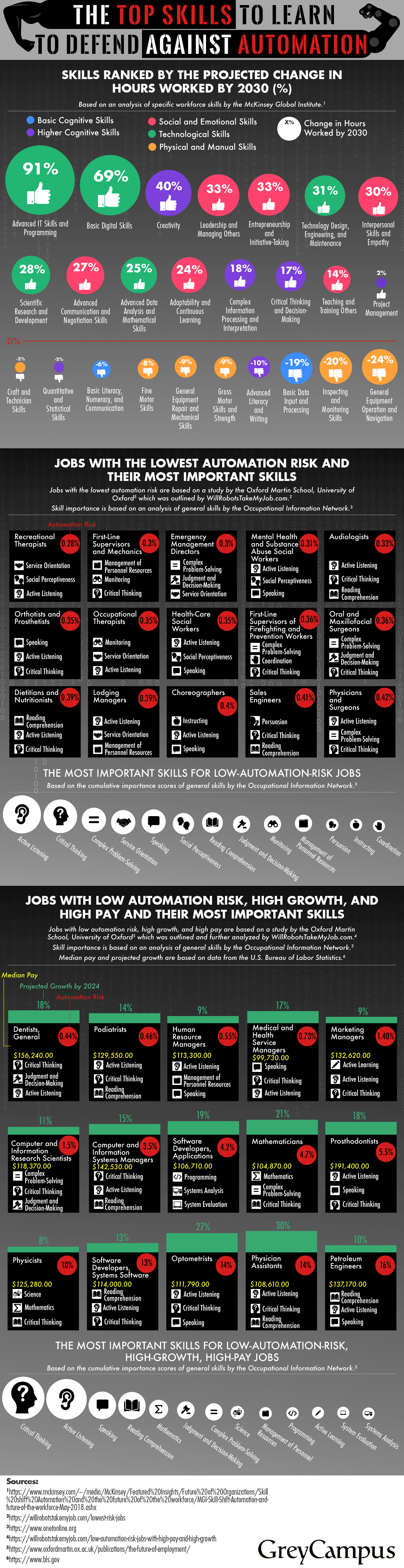 The Top Skills to Learn to Defend Against Automation - GreyCampus.com -Infographic
